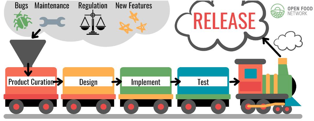 OFN Platform updates